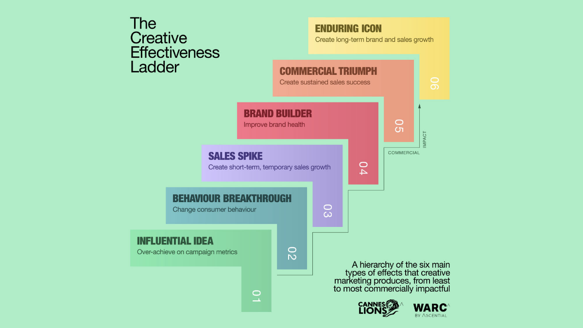 The Creative Effectiveness Ladder